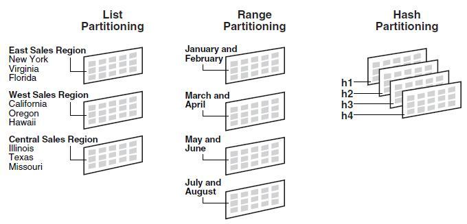 list-range-hash partitioning